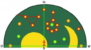 Auf der Himmelsscheibe von Nebra ist nicht nur eine Horizontansicht dargestellt, sondern es wird auch der Blick in jeweils ene Hälfte des Himmelsgewölbes veranschaulicht.