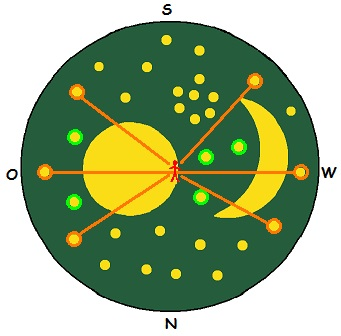Die 2 Inneren Planeten sind in Horizontnähe und die 3 Äußeren hoch am Himmel zu sehen.
