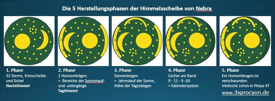 Phase 1-5. Die Elemente des Nachthimmels werden später durch Symbole für den Taghimmel erweitert.