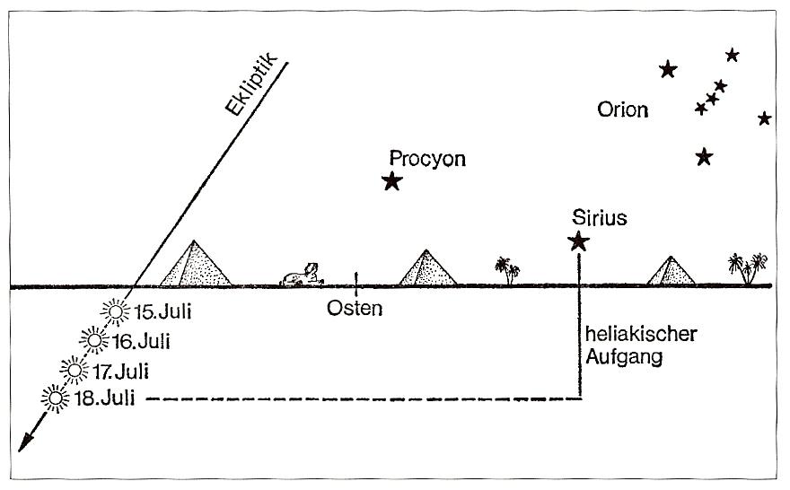 Heliakischer Aufgang Sirius