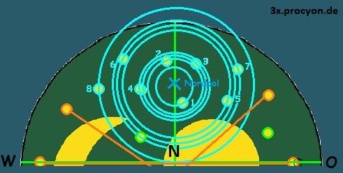1. Phase Blickrichtung Norden