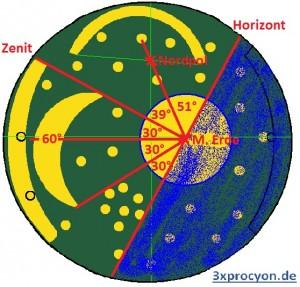 Die wichtigsten astronomischen Winkel