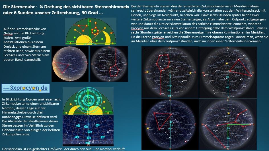 Fünf Zirkumpolarsterne bilden zwei Sternenzeiger, die im Abstand von exakt 6 Stunden im Meridian stehen.
